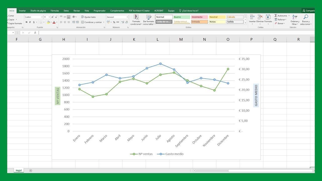 gráficos de doble eje en Excel