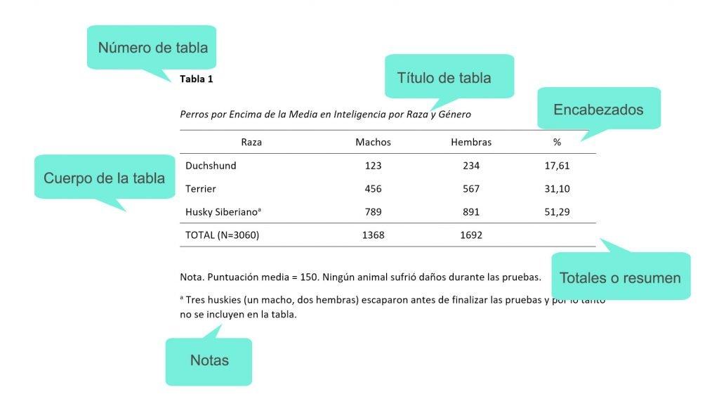tablas APA 7 edición
